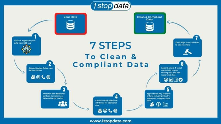 7 Steps to Clean and Compliant Data